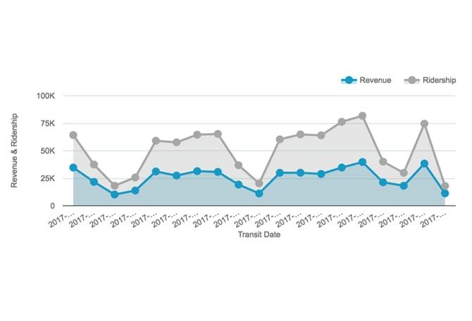 genfare-updated-reports